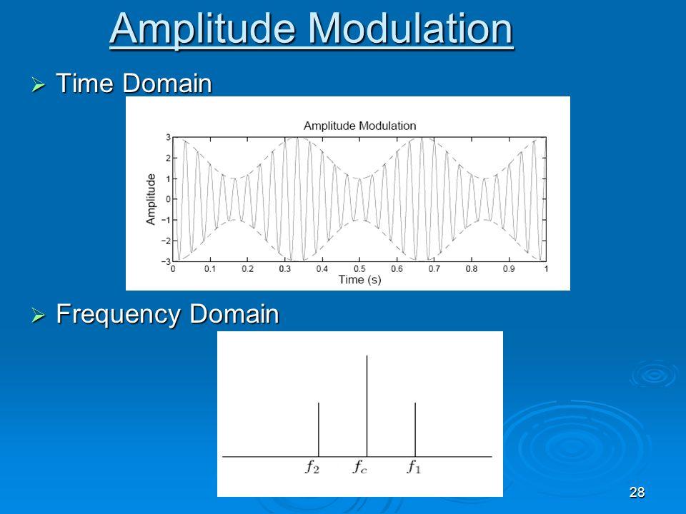 28 Amplitude Modulation Time Domain Time Domain Frequency Domain Frequency Domain