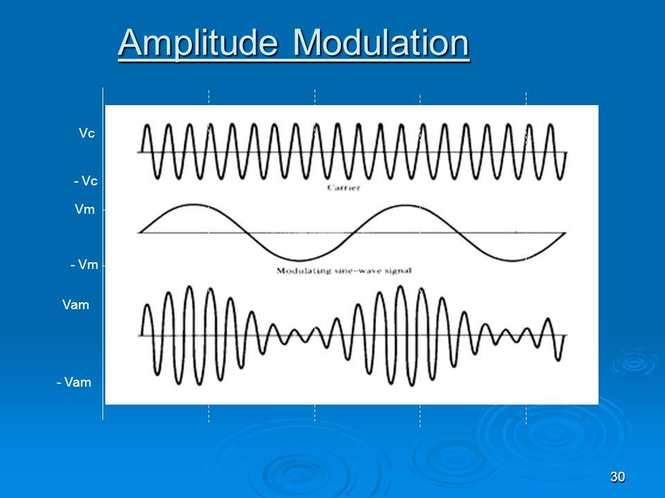 30 Amplitude Modulation Vc - Vc Vm - Vm Vam - Vam