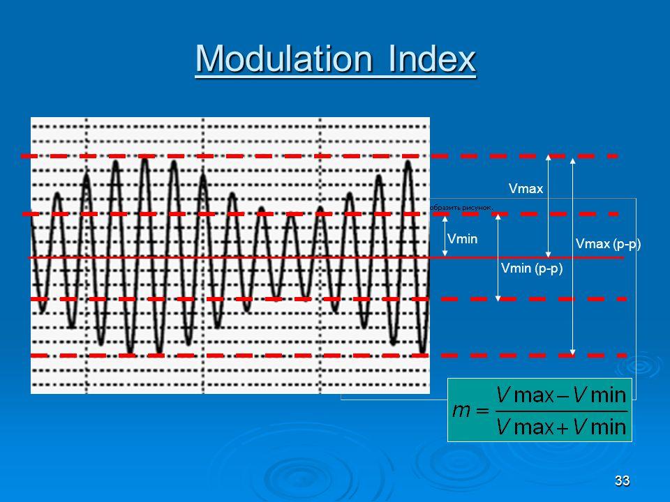 33 Modulation Index Vmin Vmin (p-p) Vmax Vmax (p-p)