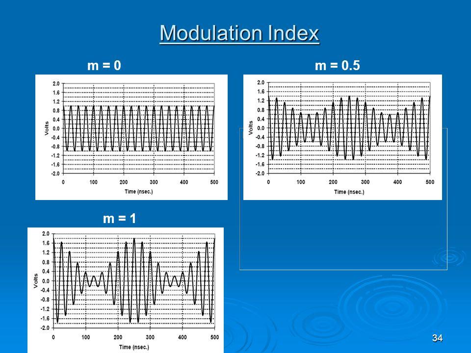 34 Modulation Index m = 0m = 0.5 m = 1