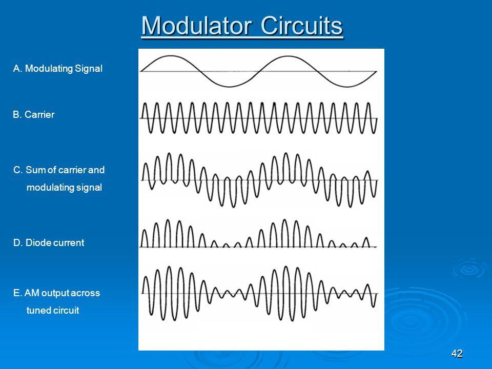 42 Modulator Circuits A. Modulating Signal B. Carrier C. Sum of carrier and modulating signal D. Diode current E. AM output across tuned circuit