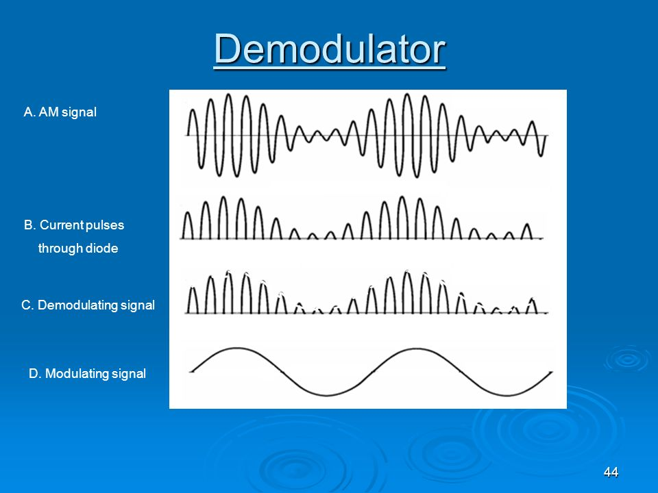 44 Demodulator A. AM signal B. Current pulses through diode C. Demodulating signal D. Modulating signal