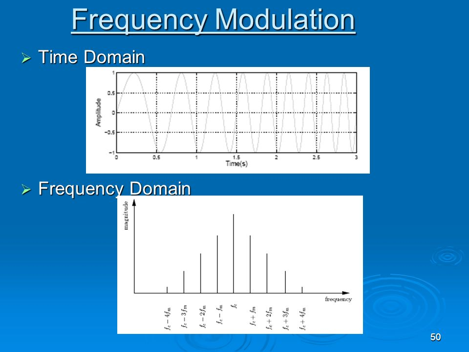 50 Frequency Modulation Time Domain Time Domain Frequency Domain Frequency Domain