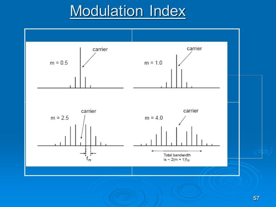 57 Modulation Index