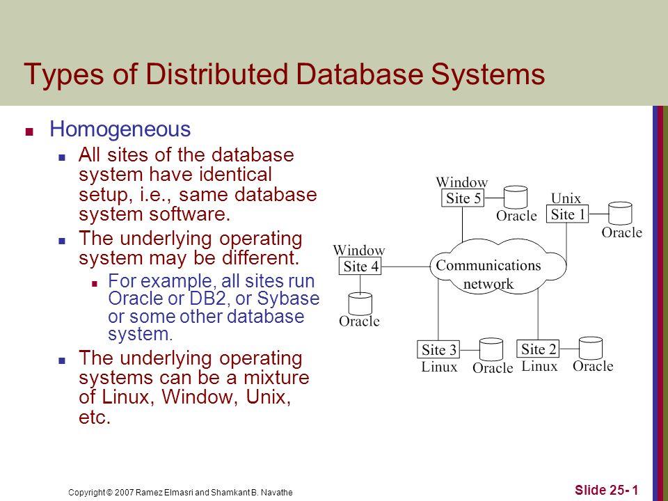 Copyright © 2007 Ramez Elmasri and Shamkant B. Navathe Slide 25- 1 Types of Distributed Database Systems Homogeneous All sites of the database system