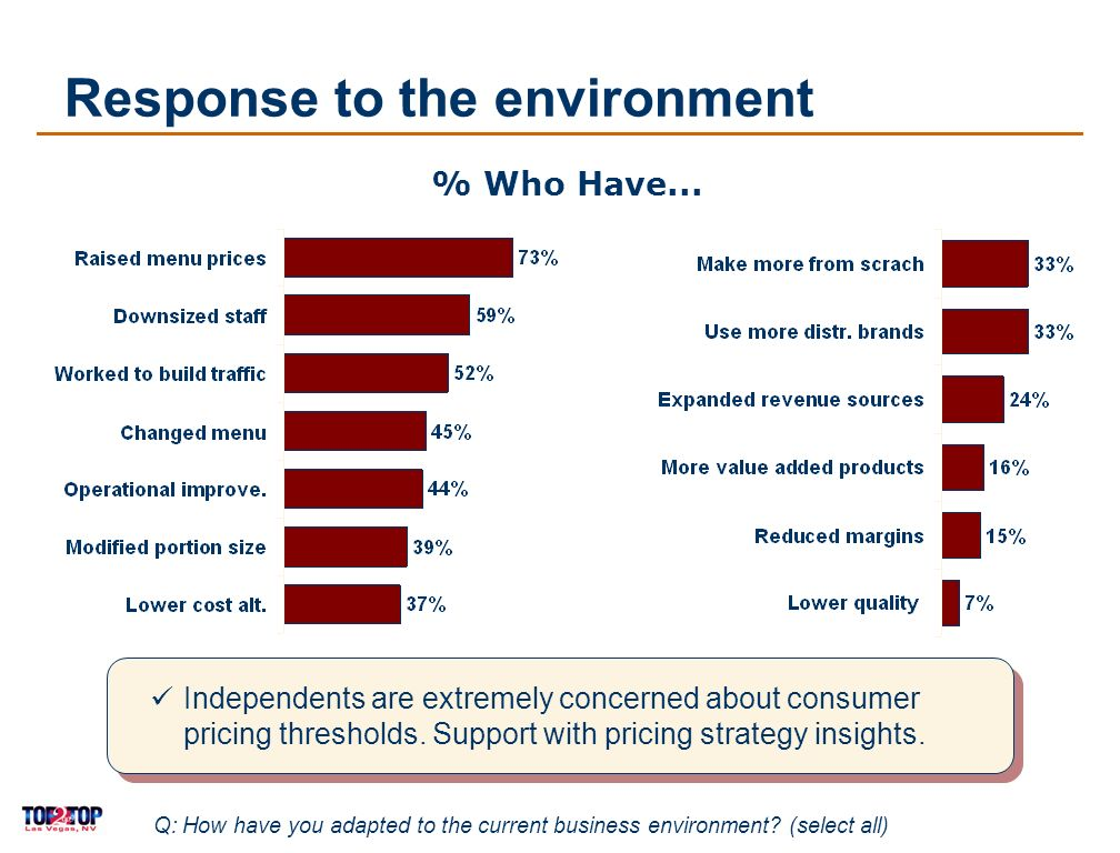 11 Response to the environment % Who Have...