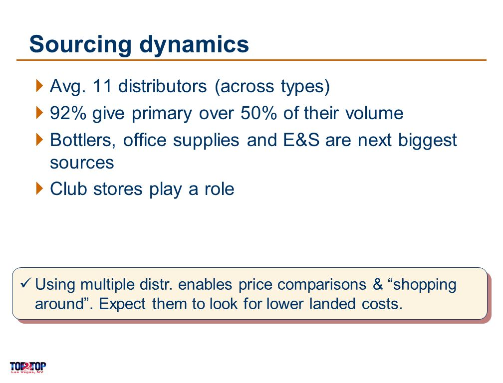 13 Sourcing dynamics Avg.