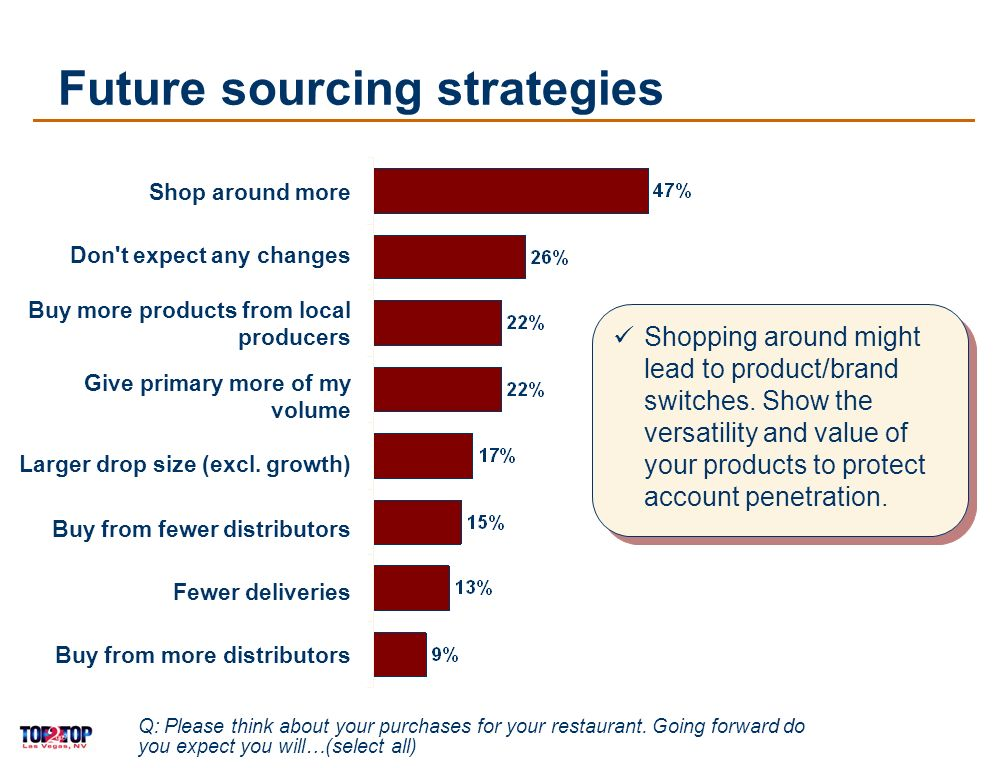 14 Future sourcing strategies Shop around more Don t expect any changes Buy more products from local producers Give primary more of my volume Larger drop size (excl.