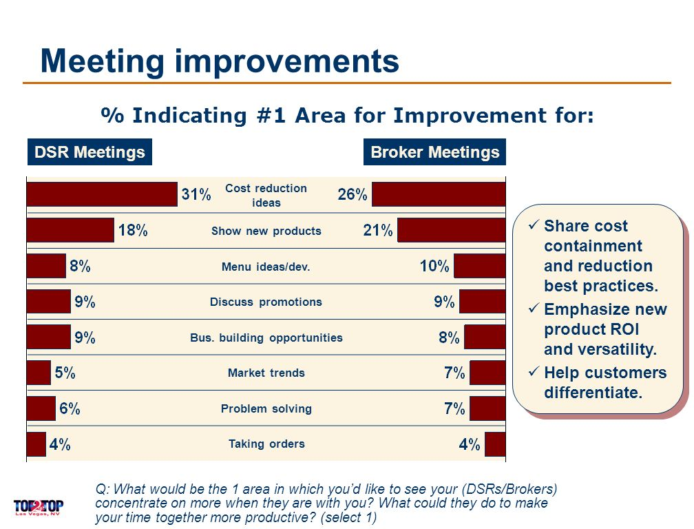 16 Meeting improvements % Indicating #1 Area for Improvement for: Q: What would be the 1 area in which youd like to see your (DSRs/Brokers) concentrate on more when they are with you.