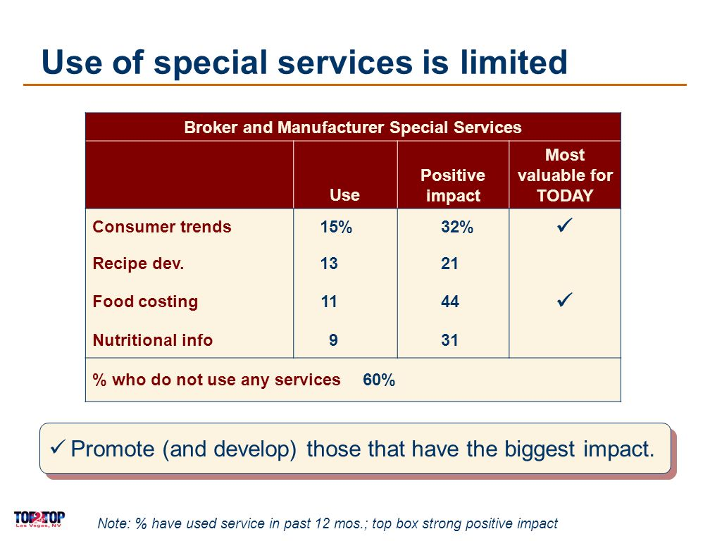 17 Use of special services is limited Broker and Manufacturer Special Services Use Positive impact Most valuable for TODAY Consumer trends15%32% Recipe dev.1321 Food costing1144 Nutritional info931 % who do not use any services60% Note: % have used service in past 12 mos.; top box strong positive impact Promote (and develop) those that have the biggest impact.