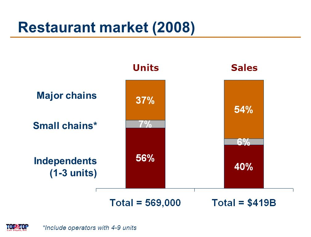 4 Restaurant market (2008) UnitsSales *Include operators with 4-9 units Major chains Small chains* Independents (1-3 units)