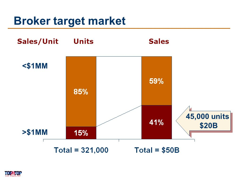 6 UnitsSales/Unit Broker target market 45,000 units $20B <$1MM >$1MM Sales