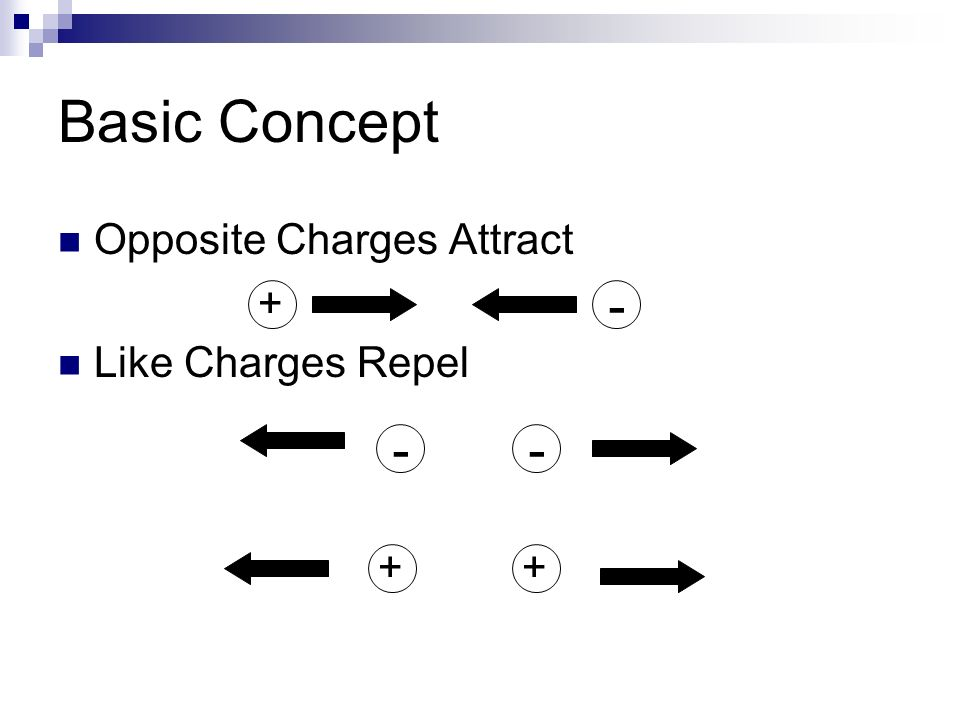 Basic Concept Opposite Charges Attract Like Charges Repel + - + - - +