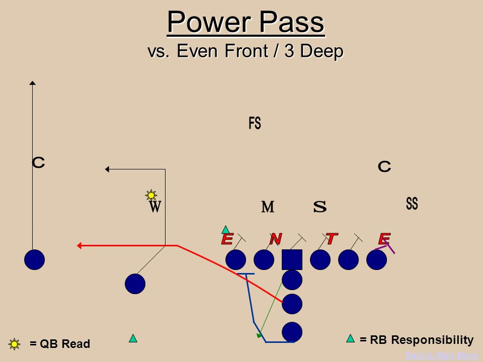 Power Pass vs. Even Front / 3 Deep Back to Main Menu = RB Responsibility = QB Read