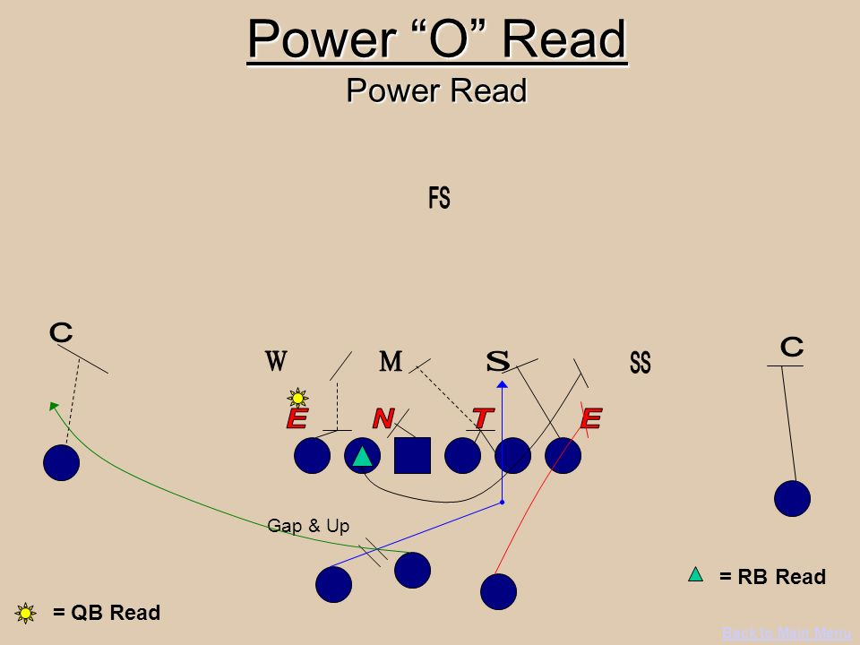 Power O Read Power Read Gap & Up Back to Main Menu = QB Read = RB Read