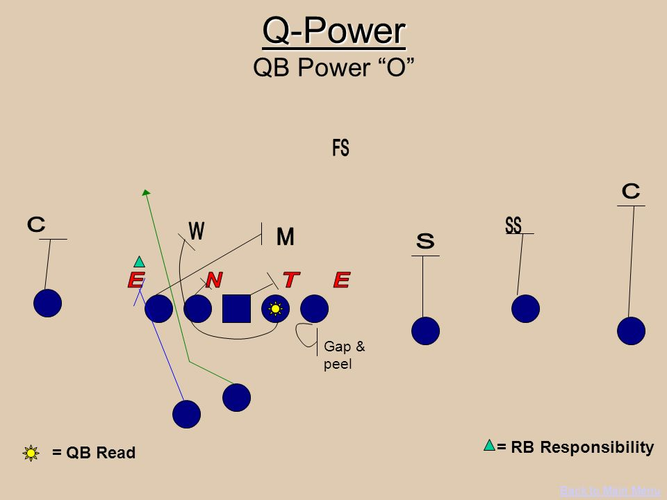 Q-Power Q-Power QB Power O Back to Main Menu = RB Responsibility = QB Read Gap & peel