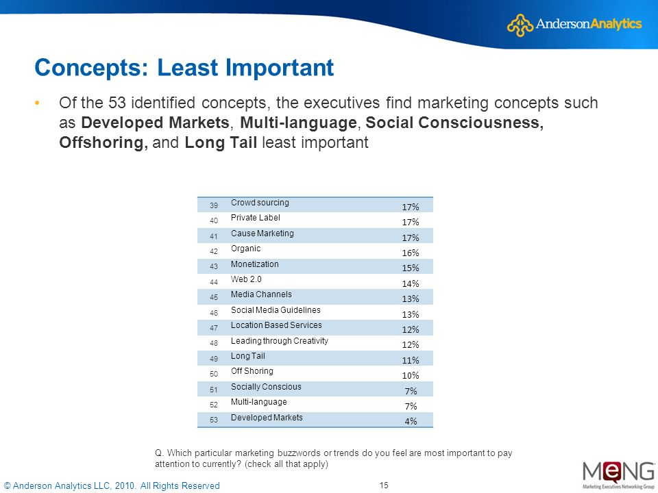 © Anderson Analytics LLC, 2010. All Rights Reserved 15 Concepts: Least Important Of the 53 identified concepts, the executives find marketing concepts