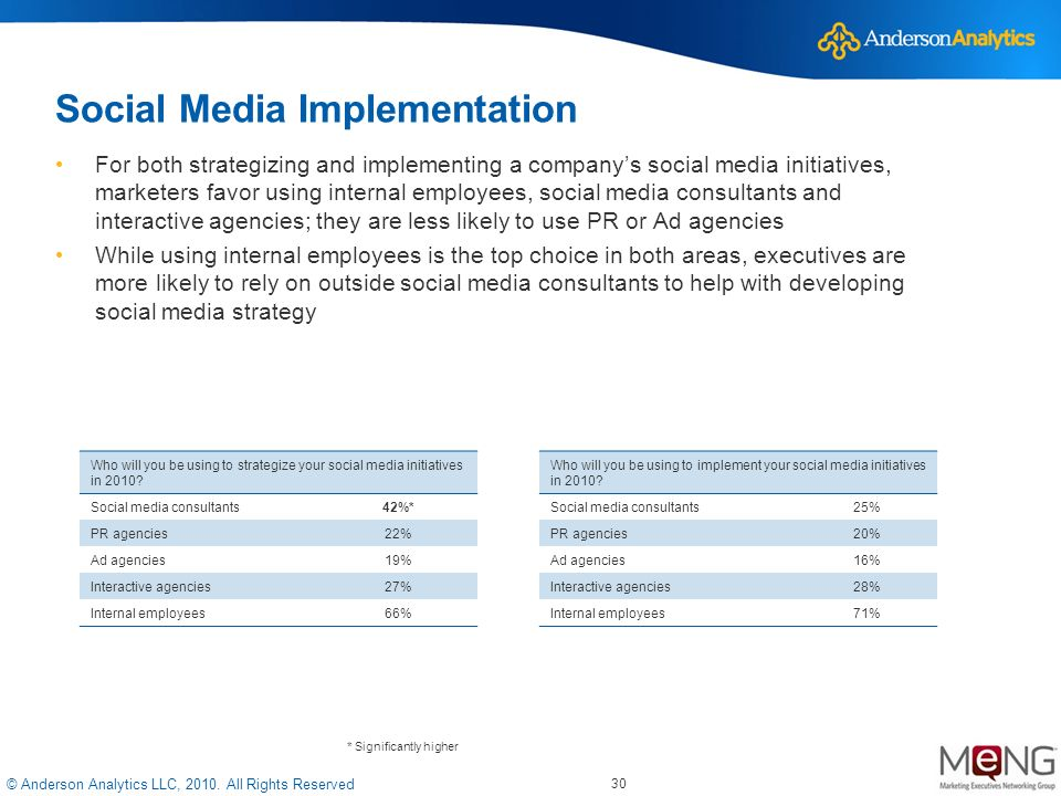 © Anderson Analytics LLC, 2010. All Rights Reserved Social Media Implementation For both strategizing and implementing a companys social media initiat