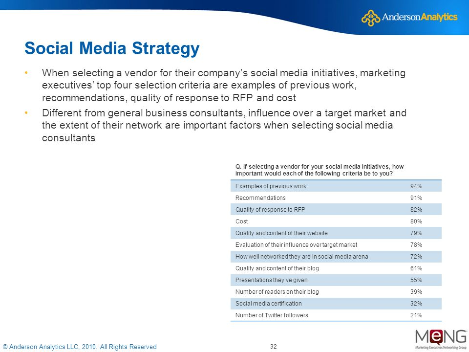 © Anderson Analytics LLC, 2010. All Rights Reserved Social Media Strategy When selecting a vendor for their companys social media initiatives, marketi