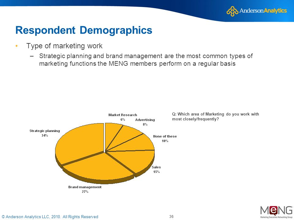 © Anderson Analytics LLC, 2010. All Rights Reserved Respondent Demographics Type of marketing work –Strategic planning and brand management are the mo
