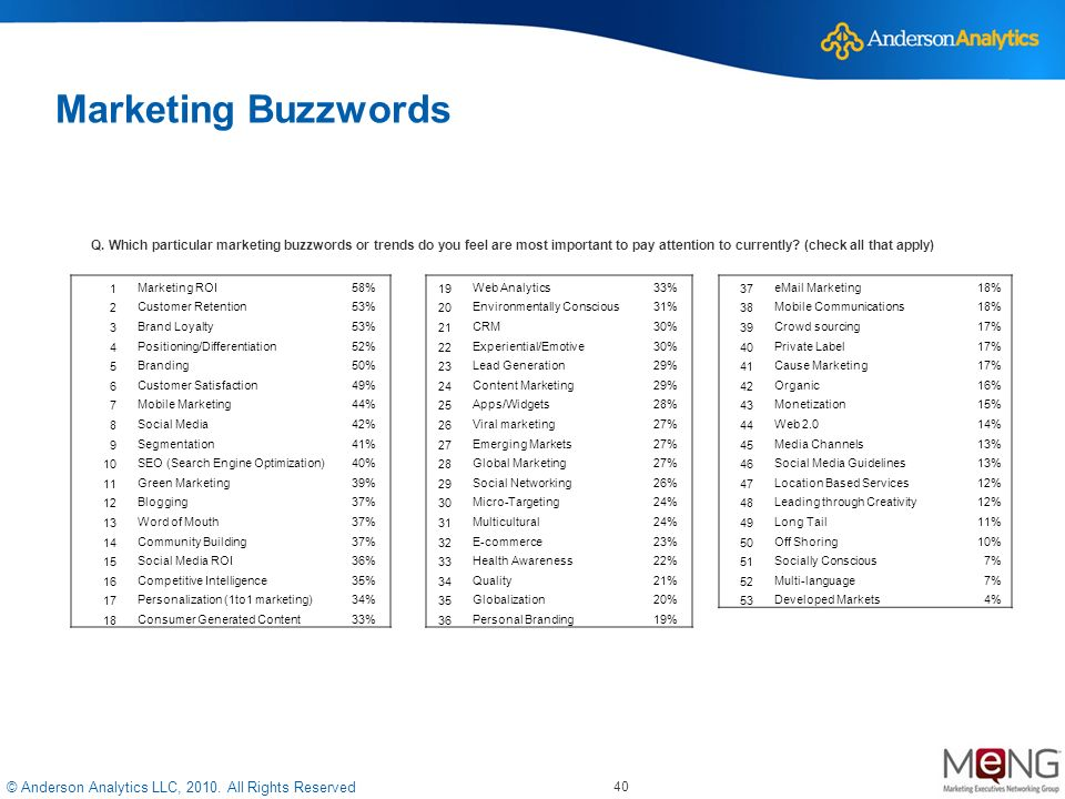 © Anderson Analytics LLC, 2010. All Rights Reserved 40 Marketing Buzzwords 1Marketing ROI58%19Web Analytics33%37eMail Marketing18% 2Customer Retention