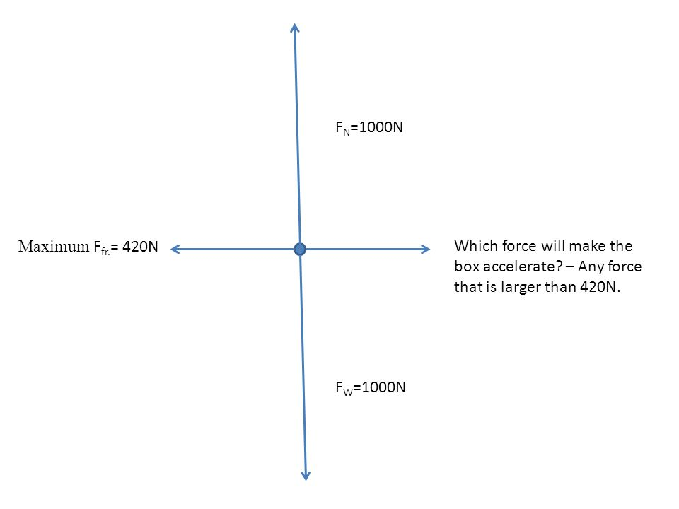 F W =1000N F N =1000N Which force will make the box accelerate? – Any force that is larger than 420N. Maximum F fr. = 420N