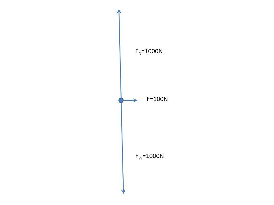 F W =1000N F N =1000N F=100N F fr. =100N