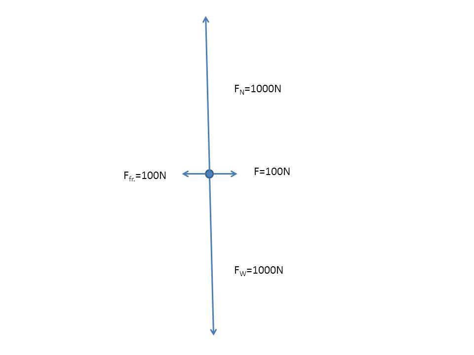 F W =1000N F N =1000N F=200N