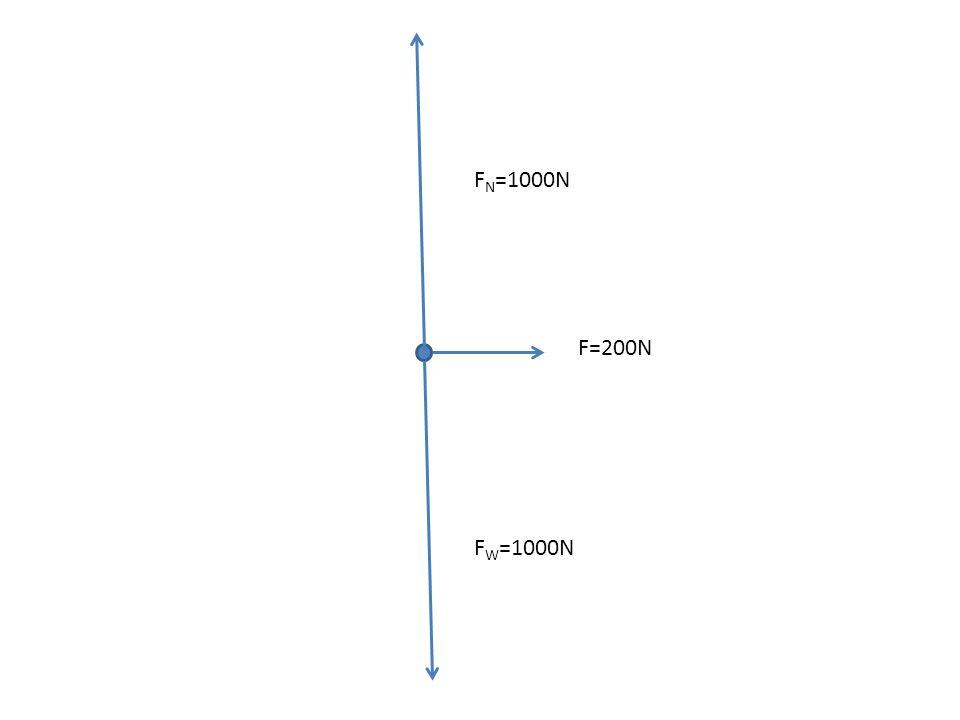 F W =1000N F N =1000N F=500N Maximum F fr. = 420N F net = 80N a=0.8m/s 2