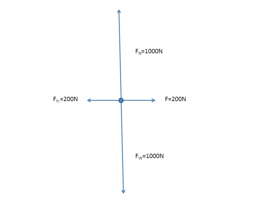 1.When a 12-newton horizontal force is applied to a box on a horizontal tabletop, the box remains at rest.