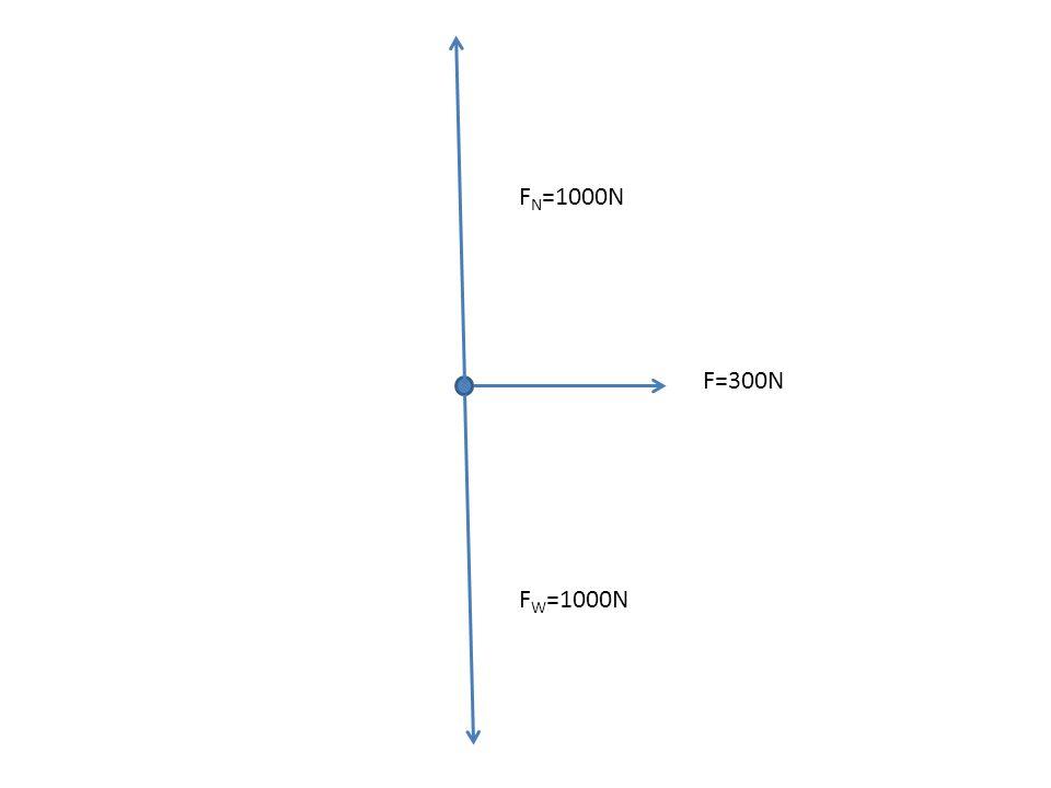 F W =1000N F N =1000N F=300NF fr. =300N