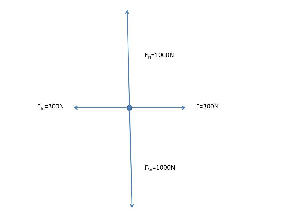 F W =1000N F N =1000N Which force will make the box accelerate? Maximum F fr. = ?