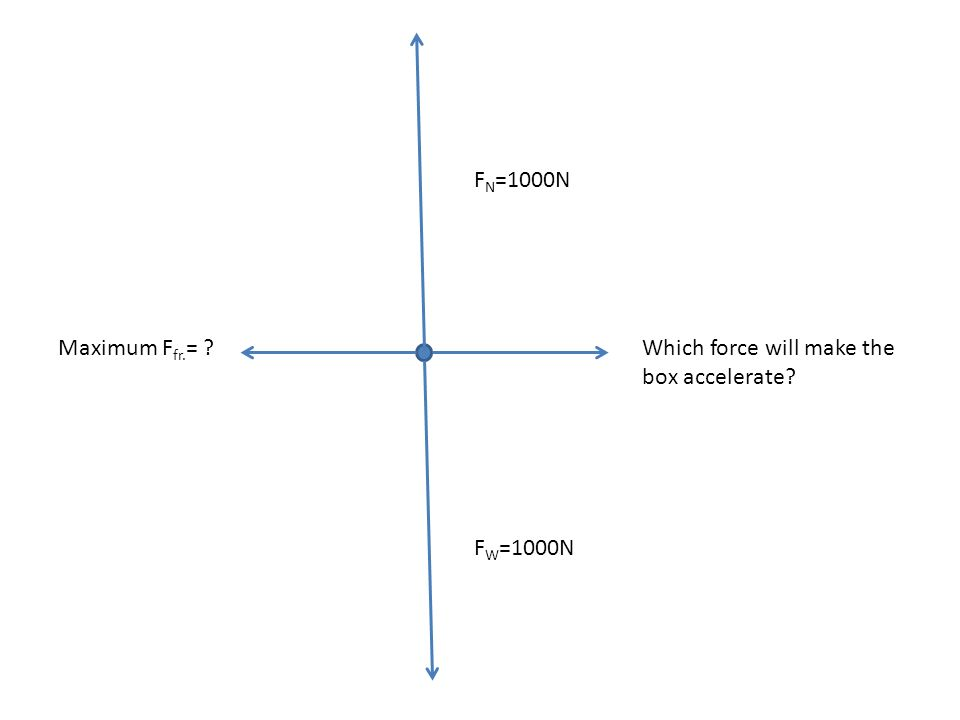 Static Friction, ƒ s Static friction acts to keep the object from moving If F increases, so does ƒ s If F decreases, so does ƒ s Static friction has a maximum: ƒ s µ s F N µ s ….coefficient of static friction
