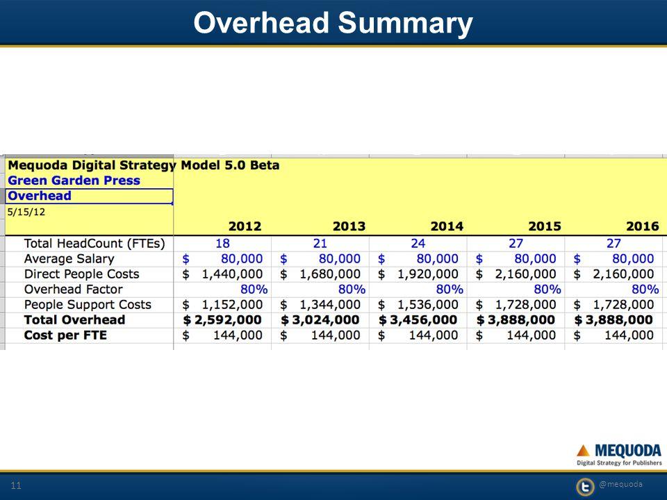 @mequoda 11 Overhead Summary