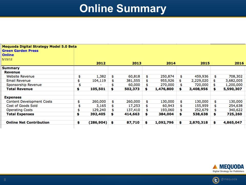 @mequoda 8 Online Summary