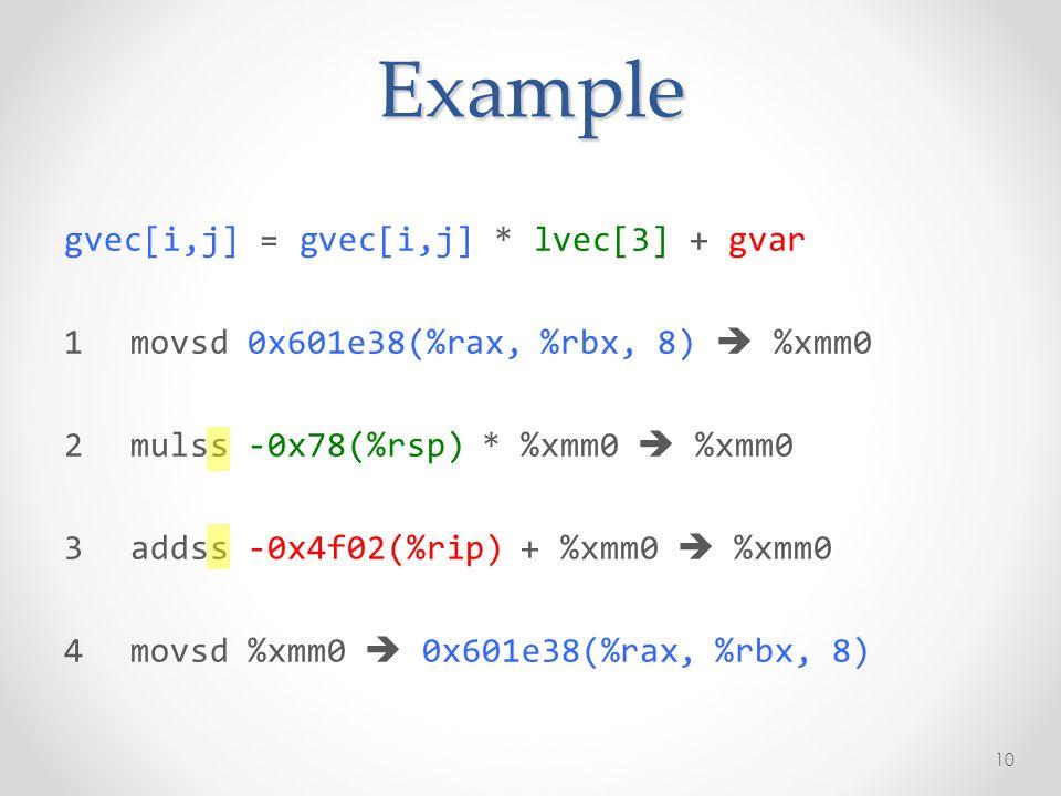Example gvec[i,j] = gvec[i,j] * lvec[3] + gvar 1movsd 0x601e38(%rax, %rbx, 8) %xmm0 2mulss -0x78(%rsp) * %xmm0 %xmm0 3addss -0x4f02(%rip) + %xmm0 %xmm0 4movsd %xmm0 0x601e38(%rax, %rbx, 8) 10