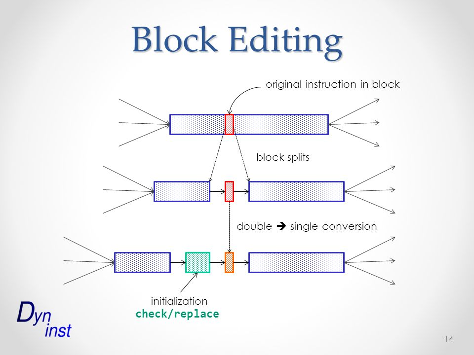 Block Editing 14 double single conversion original instruction in block block splits initialization check/replace