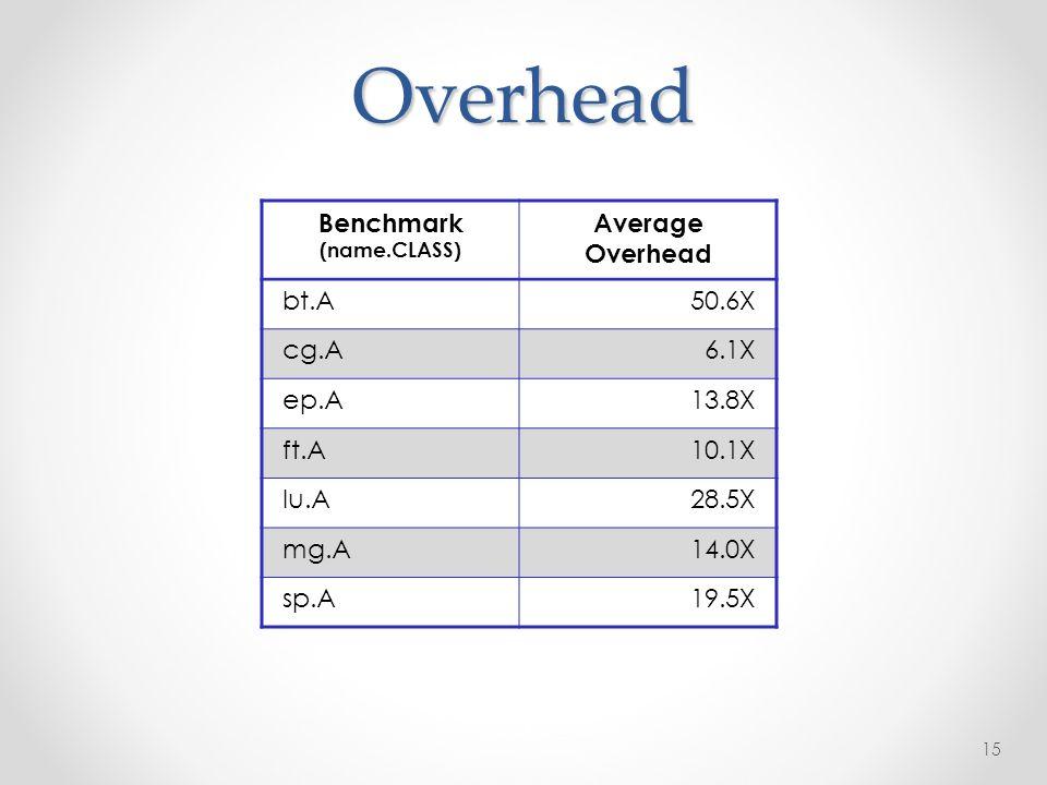 Overhead 15 Benchmark (name.CLASS) Average Overhead bt.A50.6X cg.A6.1X ep.A13.8X ft.A10.1X lu.A28.5X mg.A14.0X sp.A19.5X