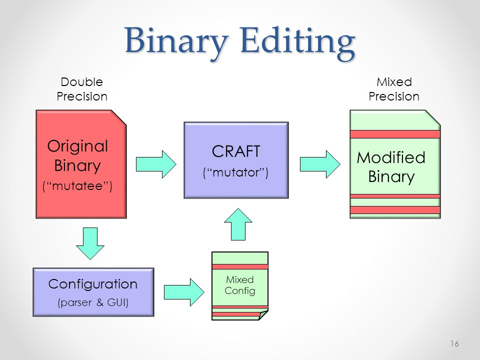 Binary Editing 16 Original Binary (mutatee) Modified Binary CRAFT (mutator) Double Precision Mixed Precision Mixed Config Configuration (parser & GUI)