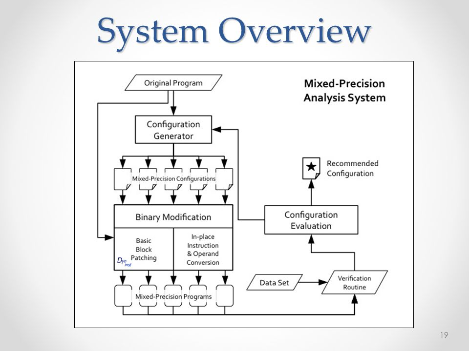 System Overview 19