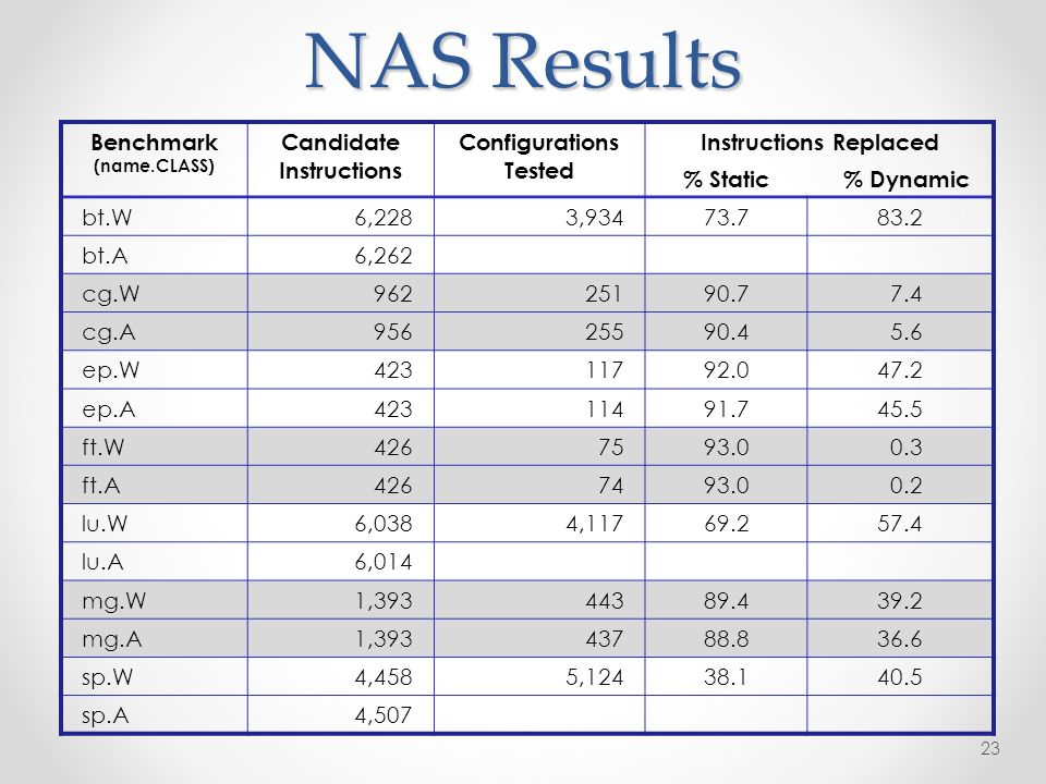 NAS Results 23 Benchmark (name.CLASS) Candidate Instructions Configurations Tested Instructions Replaced % Static % Dynamic bt.W6,2283,93473.783.2 bt.A6,262 cg.W96225190.7 7.4 cg.A95625590.4 5.6 ep.W42311792.047.2 ep.A42311491.745.5 ft.W4267593.0 0.3 ft.A4267493.0 0.2 lu.W6,0384,11769.257.4 lu.A6,014 mg.W1,39344389.439.2 mg.A1,39343788.836.6 sp.W4,4585,12438.140.5 sp.A4,507