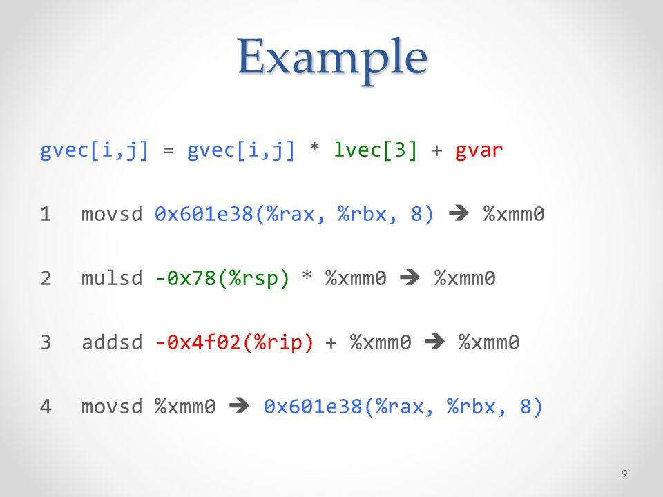 Example gvec[i,j] = gvec[i,j] * lvec[3] + gvar 1movsd 0x601e38(%rax, %rbx, 8) %xmm0 2mulsd -0x78(%rsp) * %xmm0 %xmm0 3addsd -0x4f02(%rip) + %xmm0 %xmm0 4movsd %xmm0 0x601e38(%rax, %rbx, 8) 9