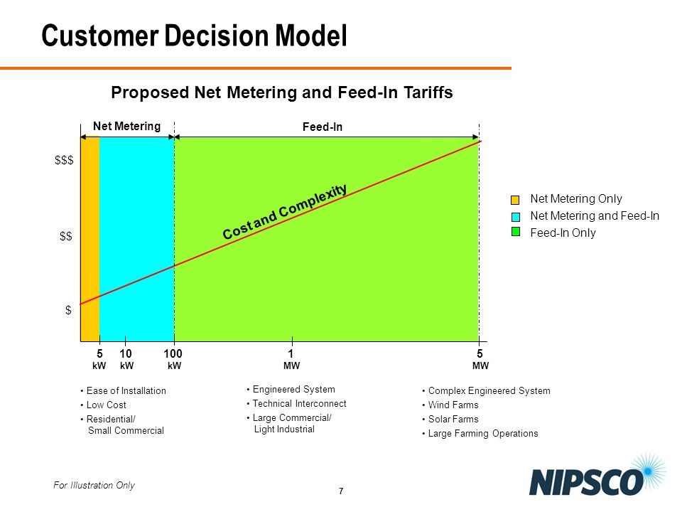 7 Customer Decision Model 5 10 100 1 5 kW kW kW MW MW $ $$ $$$ Cost and Complexity Net Metering Feed-In Net Metering Only Net Metering and Feed-In Fee
