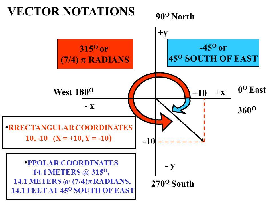 315 O or (7/4) RADIANS 0 O East 90 O North West 180 O 270 O South 360 O +x +y - x - y +10 -10 -45 O or 45 O SOUTH OF EAST PPOLAR COORDINATES 14.1 METE