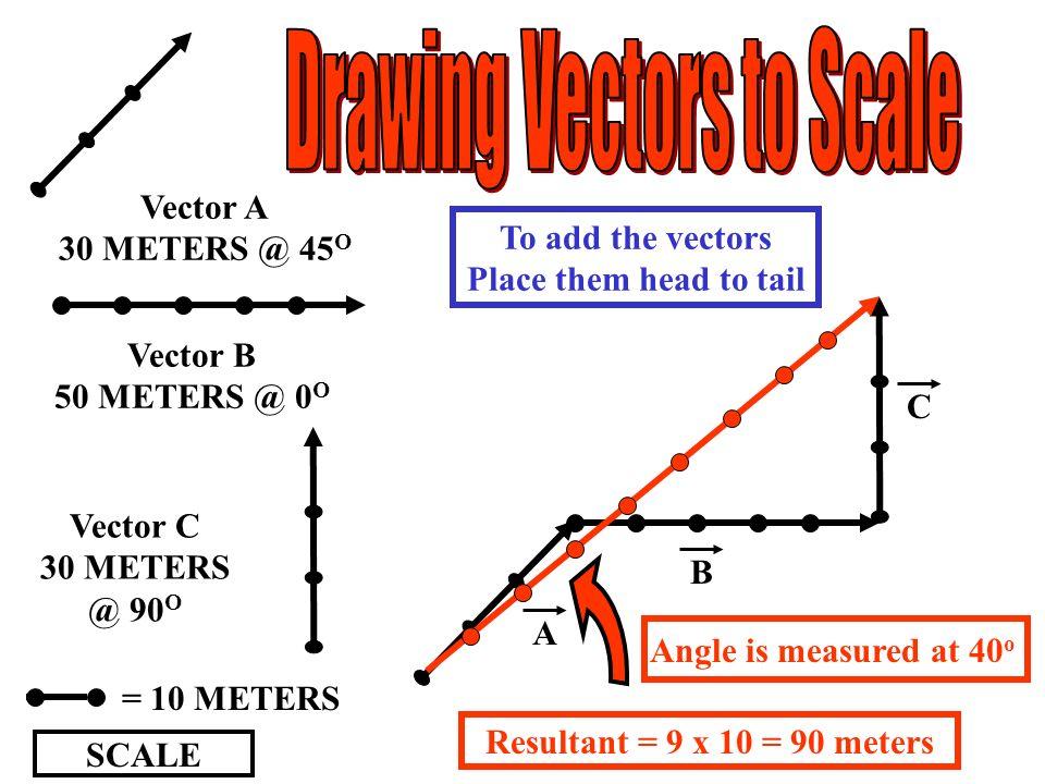 SCALE = 10 METERS Vector B 50 METERS @ 0 O Vector C 30 METERS @ 90 O Vector A 30 METERS @ 45 O A B C Resultant = 9 x 10 = 90 meters Angle is measured