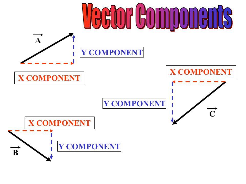 A X COMPONENT Y COMPONENT X COMPONENT Y COMPONENT B X COMPONENT C