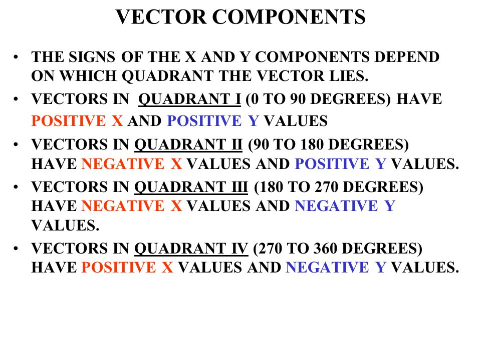 THE SIGNS OF THE X AND Y COMPONENTS DEPEND ON WHICH QUADRANT THE VECTOR LIES. VECTORS IN QUADRANT I (0 TO 90 DEGREES) HAVE POSITIVE X AND POSITIVE Y V