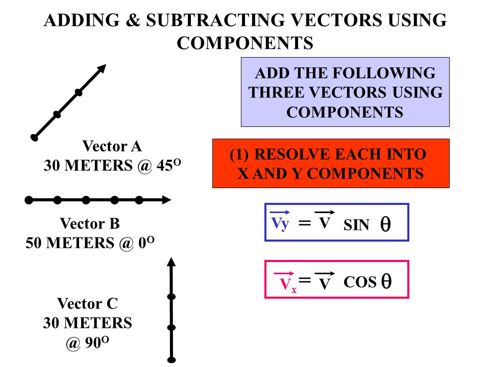 ADDING & SUBTRACTING VECTORS USING COMPONENTS Vector A 30 METERS @ 45 O Vector B 50 METERS @ 0 O Vector C 30 METERS @ 90 O ADD THE FOLLOWING THREE VEC