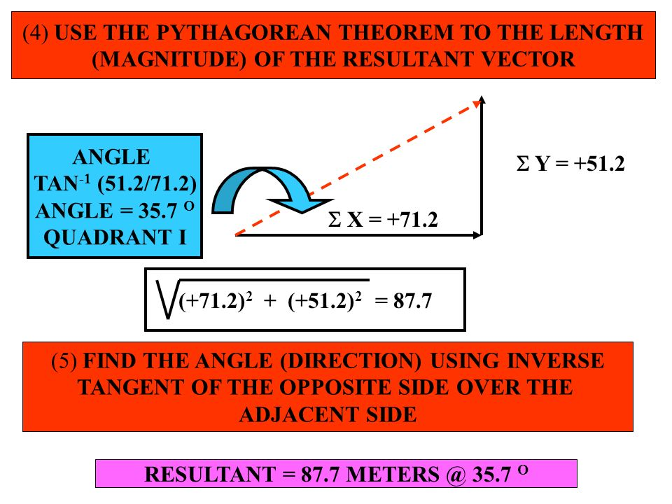 (4) USE THE PYTHAGOREAN THEOREM TO THE LENGTH (MAGNITUDE) OF THE RESULTANT VECTOR X = +71.2 Y = +51.2 (+71.2) 2 + (+51.2) 2 = 87.7 (5) FIND THE ANGLE