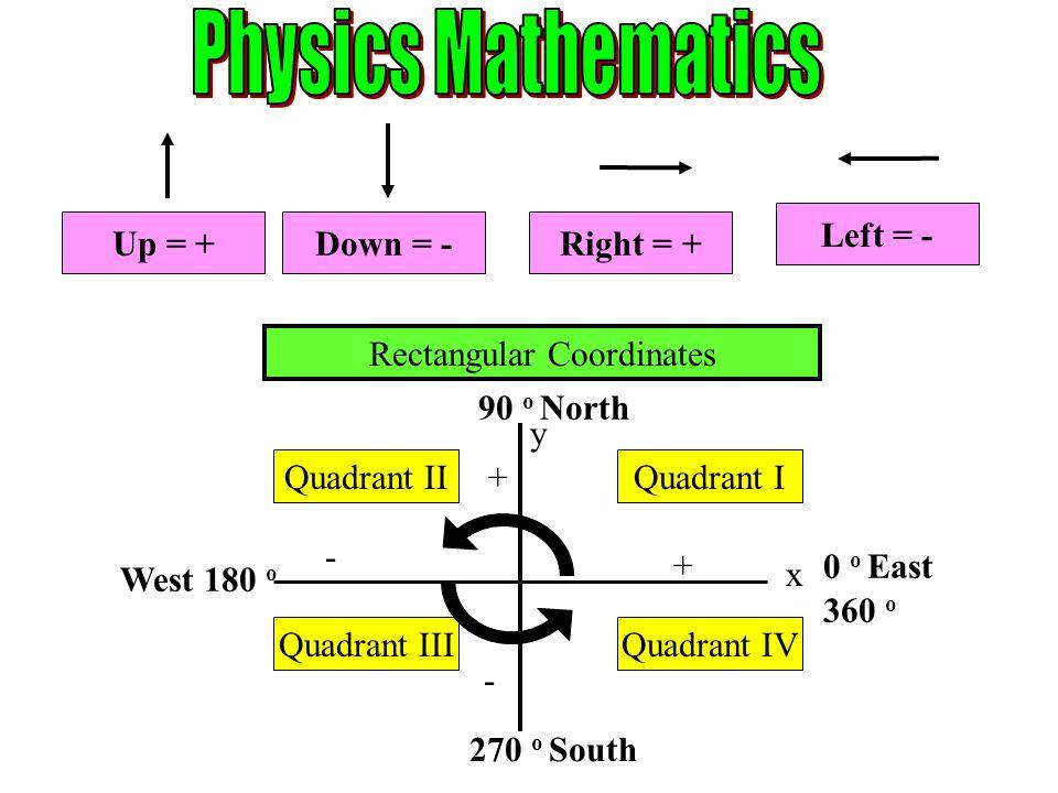 Up = +Down = -Right = + Left = - y x + + - - Quadrant IQuadrant II Quadrant IIIQuadrant IV 0 o East 90 o North West 180 o 270 o South 360 o Rectangula